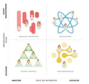 haufe quadranten, agil, agilität, sichtart