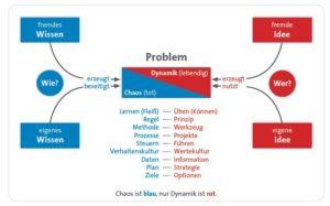 Gerhard Wohland, Denkzettel, dynamikrobust, Begriffspaar Rot/Blau