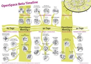 openspace-beta-zertifizierung-lernformat