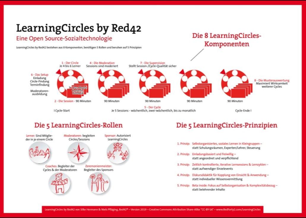 Selbstorganisiertes Lernen in Teams