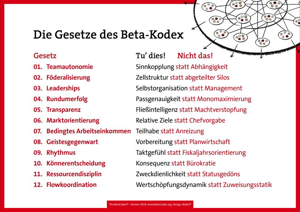 Die Gesetze des Beta Kodex